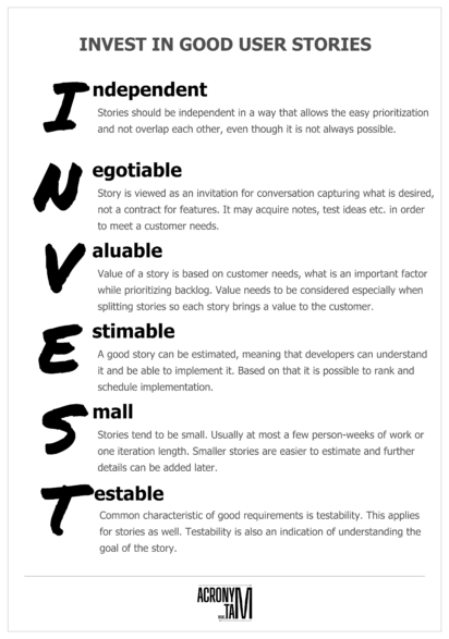 INVEST acronym. Independent, Negotiable, Valuable, Estimable, Small, Testable.