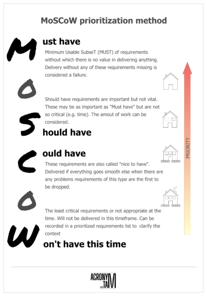 MoSCoW prioritization method. Must have, Should have, Could have, Won't have this time.