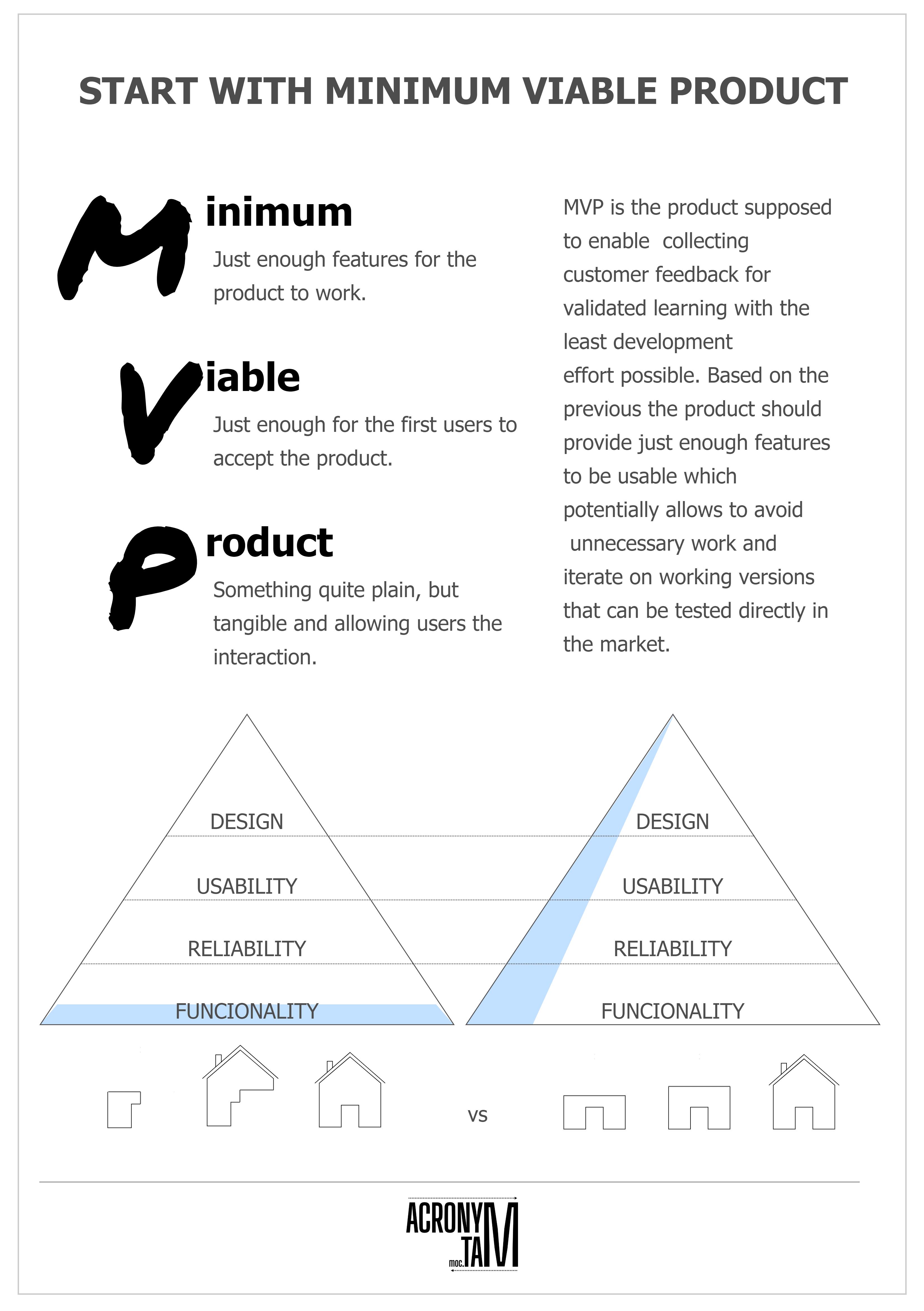 MVP. Minimum Viable Product.
